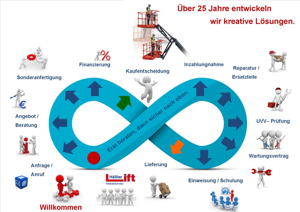 Das Häßler-Lift Verkaufsprinzip